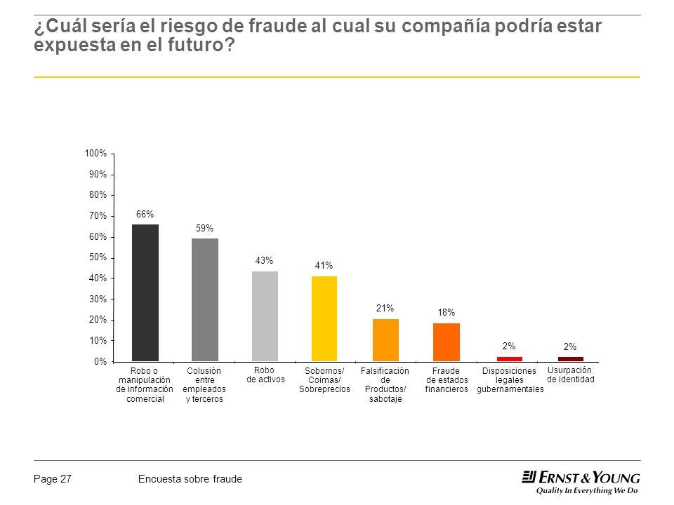 Encuesta sobre fraudePage 27 ¿Cuál sería el riesgo de fraude al cual su compañía podría estar expuesta en el futuro? 0% 10% 20% 30% 40% 50% 60% 70% 80