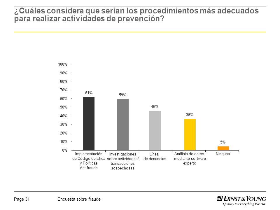 Encuesta sobre fraudePage 31 ¿Cuáles considera que serían los procedimientos más adecuados para realizar actividades de prevención? 0% 10% 20% 30% 40%