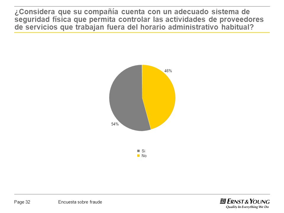 Encuesta sobre fraudePage 32 46% 54% Si No ¿Considera que su compañía cuenta con un adecuado sistema de seguridad física que permita controlar las actividades de proveedores de servicios que trabajan fuera del horario administrativo habitual