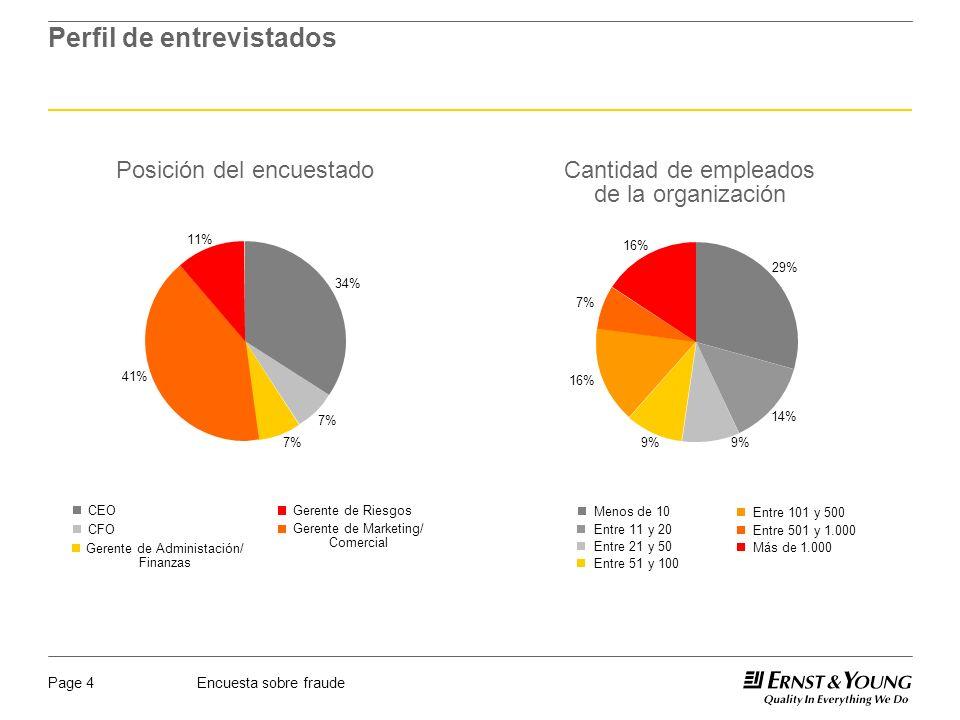 Encuesta sobre fraudePage 4 Perfil de entrevistados Posición del encuestado 41% 11% 7% 34% CEO CFO Gerente de Administación/ Finanzas Gerente de Marke