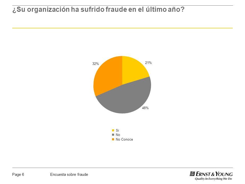 Encuesta sobre fraudePage 6 ¿Su organización ha sufrido fraude en el último año? 21% 48% 32% Si No No Conoce