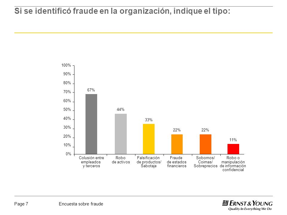 Encuesta sobre fraudePage 7 Si se identificó fraude en la organización, indique el tipo: 0% 10% 20% 30% 40% 50% 60% 70% 80% 90% 100% Colusión entre empleados y terceros Robo de activos Falsificación de productos/ Sabotaje Fraude de estados financieros 67% 44% 33% 22% Sobornos/ Coimas/ Sobreprecios 22% 11% Robo o manipulación de información confidencial