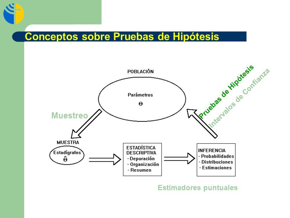 Intervalos de Confianza P r u e b a s d e H i p ó t e s i s Muestreo Estimadores puntuales Conceptos sobre Pruebas de Hipótesis