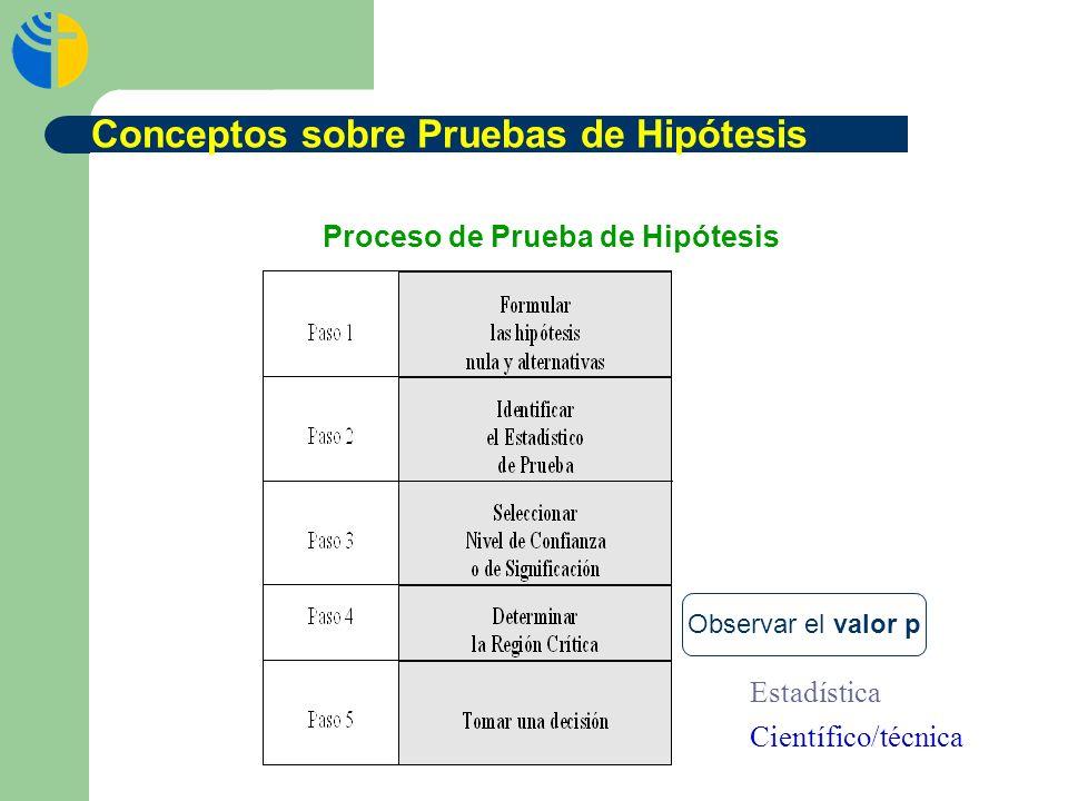 Proceso de Prueba de Hipótesis Estadística Científico/técnica Conceptos sobre Pruebas de Hipótesis Observar el valor p