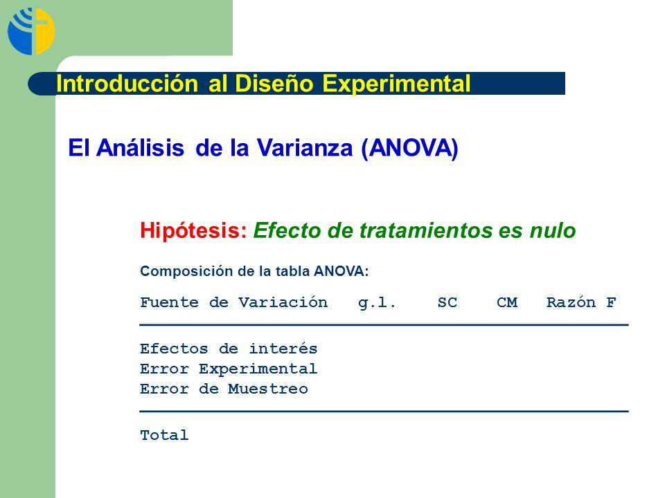 El Análisis de la Varianza (ANOVA) Composición de la tabla ANOVA: Fuente de Variación g.l. SC CM Razón F Efectos de interés Error Experimental Error d
