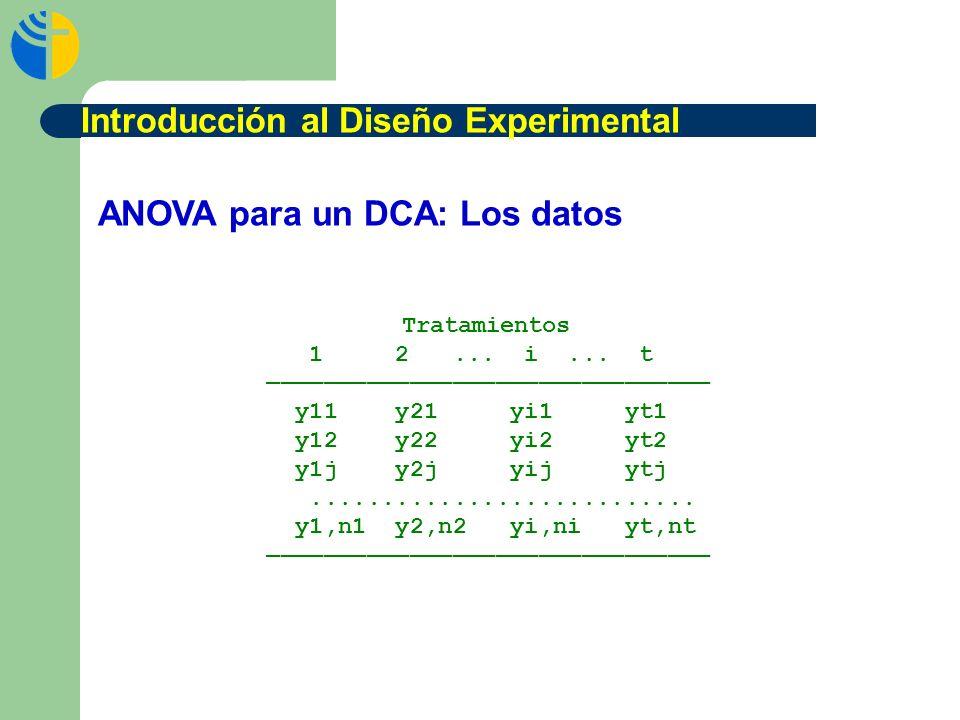ANOVA para un DCA: Los datos Tratamientos 1 2... i... t y11 y21 yi1 yt1 y12 y22 yi2 yt2 y1j y2j yij ytj........................... y1,n1 y2,n2 yi,ni y