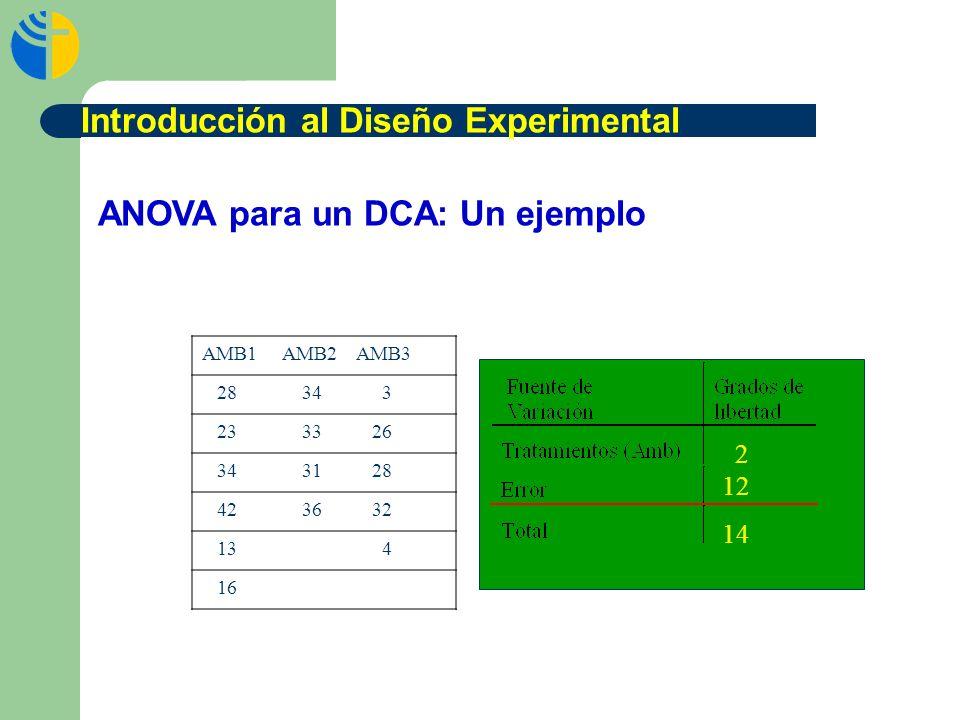 AMB1 AMB2 AMB3 28 34 3 23 33 26 34 31 28 42 36 32 13 4 16 ANOVA para un DCA: Un ejemplo 2 14 12 Introducción al Diseño Experimental