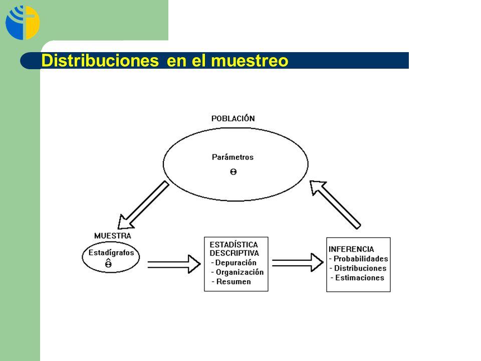 Distribuciones en el muestreo