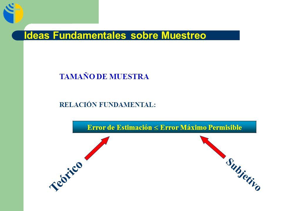 Error de Estimación Error Máximo Permisible TAMAÑO DE MUESTRA RELACIÓN FUNDAMENTAL: Subjetivo Teórico Ideas Fundamentales sobre Muestreo