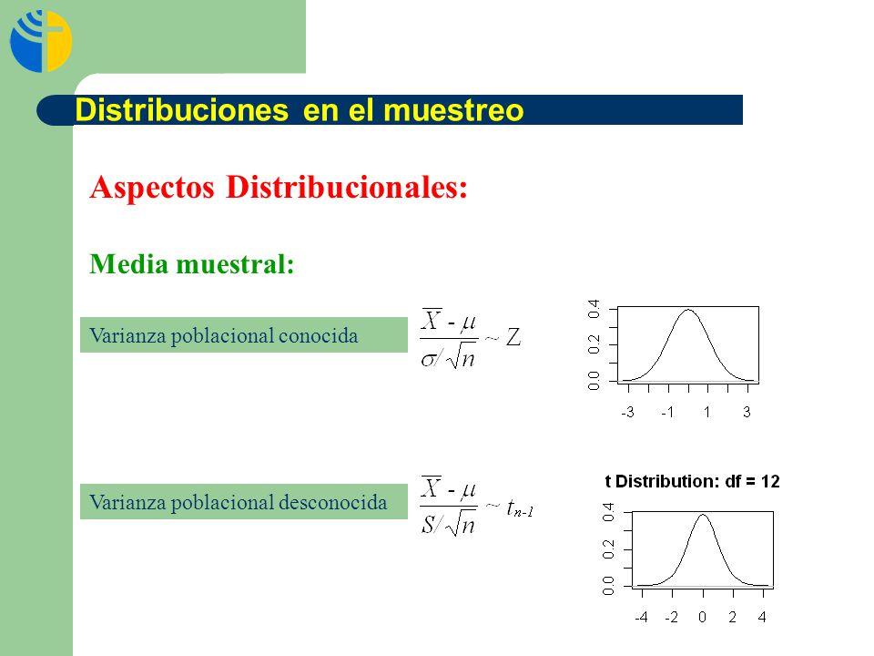Aspectos Distribucionales: Media muestral: Varianza poblacional conocida Varianza poblacional desconocida Distribuciones en el muestreo
