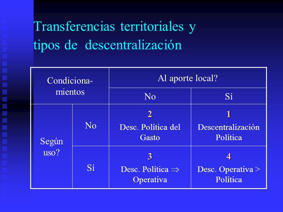 Transferencias territoriales y tipos de descentralización Condiciona- mientos Al aporte local.