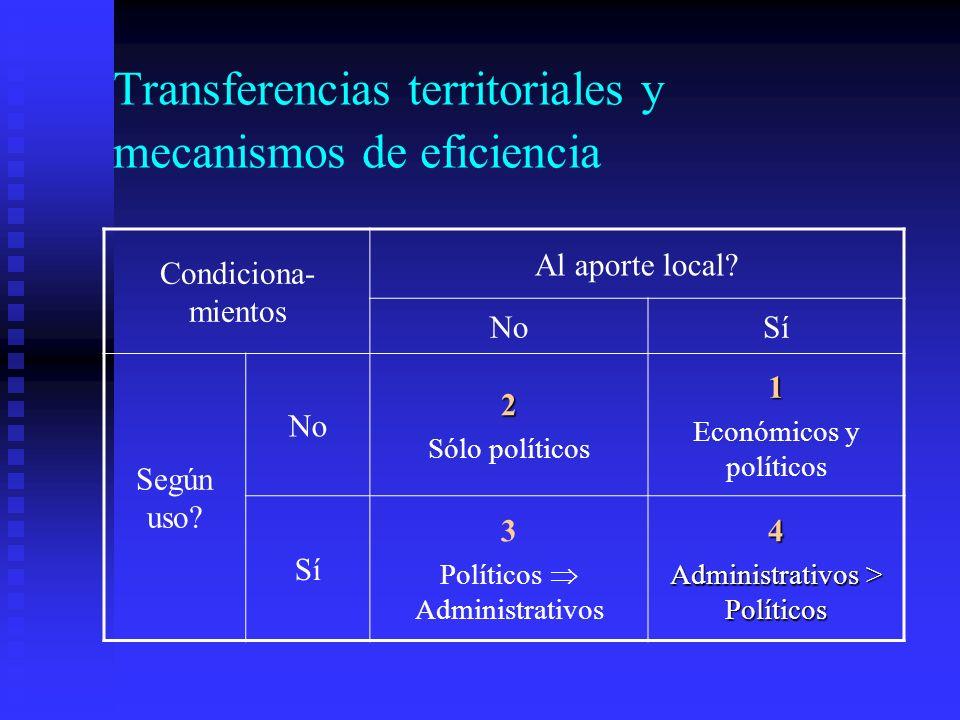 Transferencias territoriales y mecanismos de eficiencia Condiciona- mientos Al aporte local.