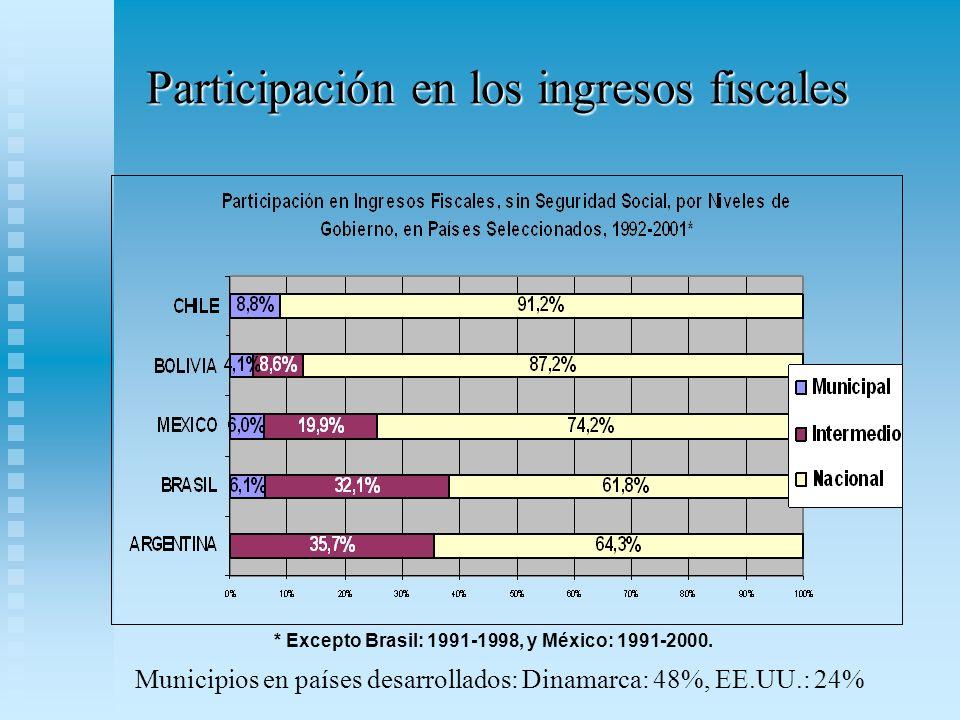 Participación en los ingresos fiscales * Excepto Brasil: 1991-1998, y México: 1991-2000.