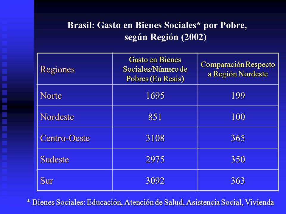 Brasil: Gasto en Bienes Sociales* por Pobre, según Región (2002) Regiones Gasto en Bienes Sociales/Número de Pobres (En Reais) Comparación Respecto a Región Nordeste Norte1695199 Nordeste851100 Centro-Oeste3108365 Sudeste2975350 Sur3092363 * Bienes Sociales: Educación, Atención de Salud, Asistencia Social, Vivienda