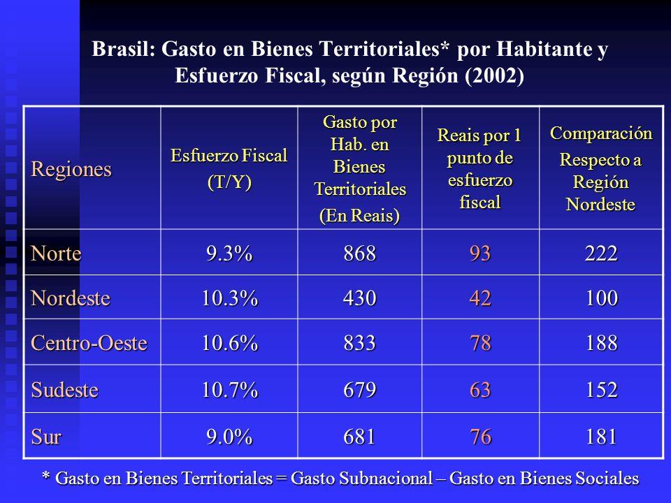 Brasil: Gasto en Bienes Territoriales* por Habitante y Esfuerzo Fiscal, según Región (2002) Regiones Esfuerzo Fiscal (T/Y) Gasto por Hab.