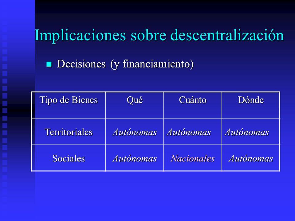 Implicaciones sobre descentralización Decisiones (y financiamiento) Decisiones (y financiamiento) Tipo de Bienes QuéCuántoDónde TerritorialesAutónomasAutónomasAutónomas SocialesAutónomasNacionalesAutónomas