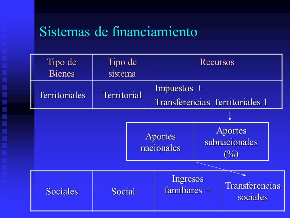 Sistemas de financiamiento Tipo de Bienes Tipo de sistema Recursos TerritorialesTerritorial Impuestos + Transferencias Territoriales 1 SocialesSocial Ingresos familiares + Transferencias sociales Aportes nacionales Aportes subnacionales (%)