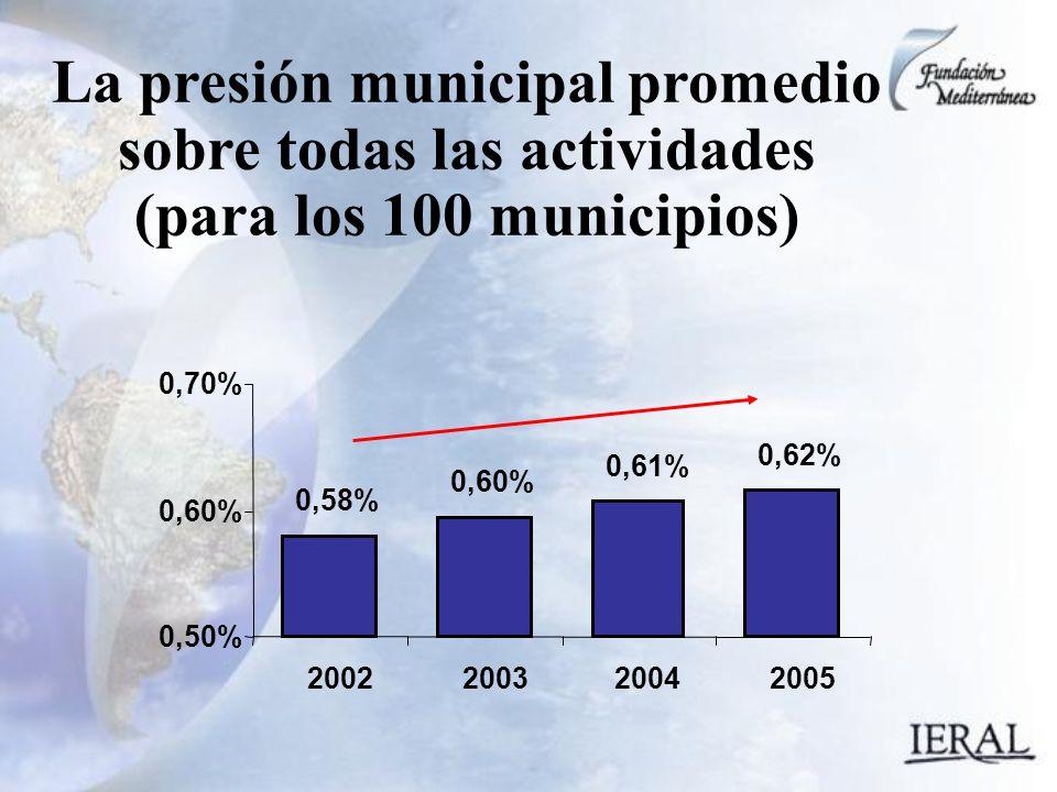 La presión municipal promedio sobre todas las actividades (para los 100 municipios) 0,58% 0,60% 0,61% 0,62% 0,50% 0,60% 0,70% 2002200320042005