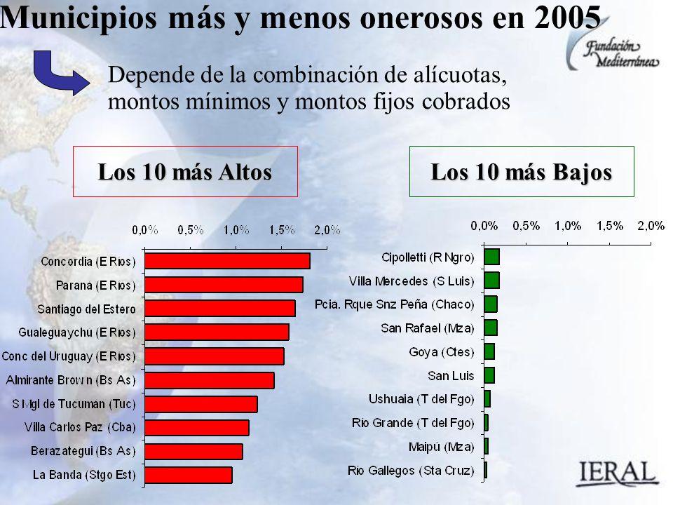 Municipios más y menos onerosos en 2005 Depende de la combinación de alícuotas, montos mínimos y montos fijos cobrados Los 10 más Altos Los 10 más Bajos