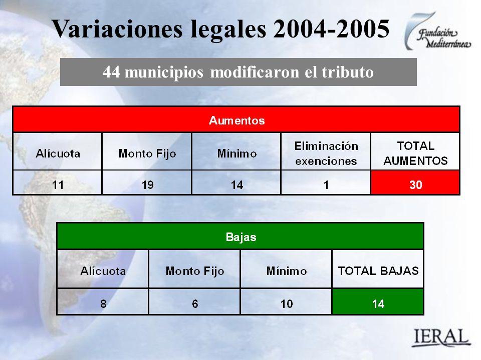 44 municipios modificaron el tributo Variaciones legales 2004-2005