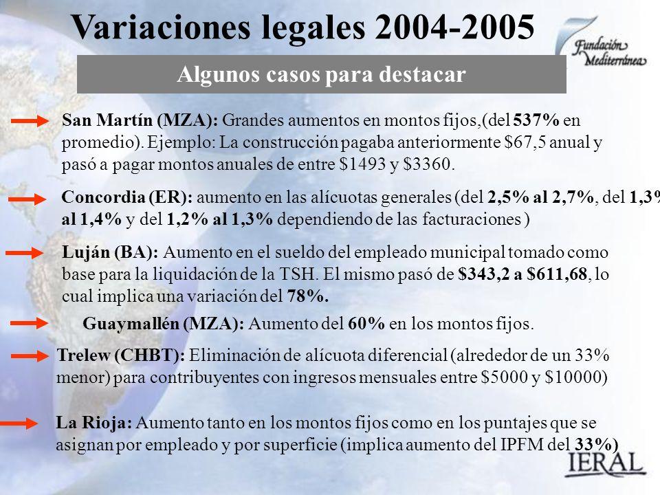 Algunos casos para destacar Variaciones legales 2004-2005 San Martín (MZA): Grandes aumentos en montos fijos,(del 537% en promedio).