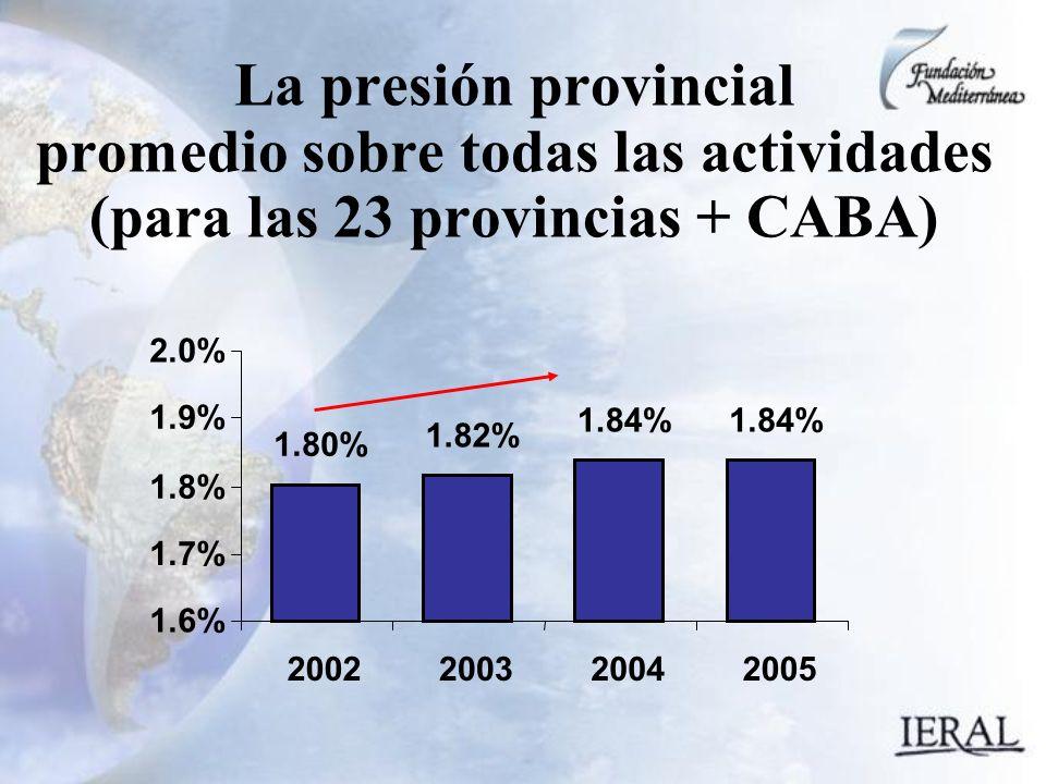 1.80% 1.82% 1.84% 1.6% 1.7% 1.8% 1.9% 2.0% 2002200320042005 La presión provincial promedio sobre todas las actividades (para las 23 provincias + CABA)