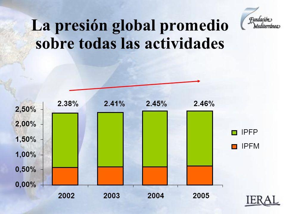La presión global promedio sobre todas las actividades 0,00% 0,50% 1,00% 1,50% 2,00% 2,50% 2002200320042005 IPFP IPFM 2.38%2.41%2.45%2.46%