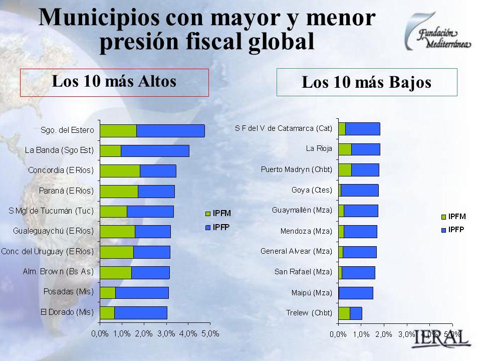 Municipios con mayor y menor presión fiscal global Los 10 más Bajos Los 10 más Altos