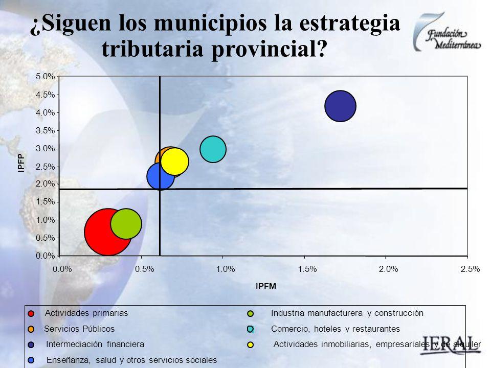 ¿Siguen los municipios la estrategia tributaria provincial.