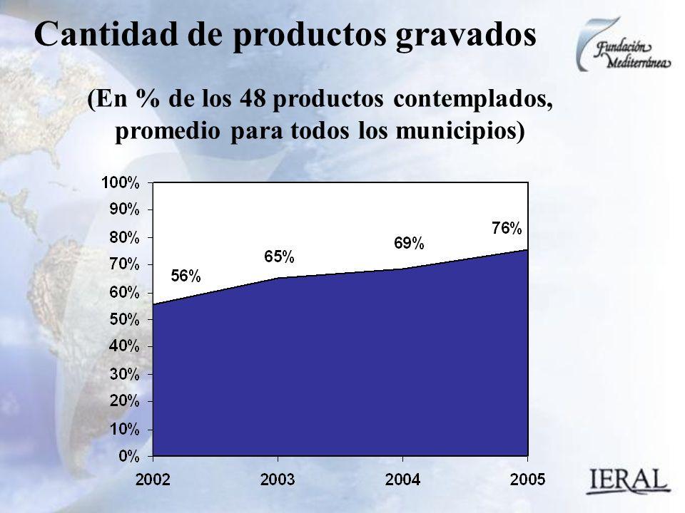 Cantidad de productos gravados (En % de los 48 productos contemplados, promedio para todos los municipios)