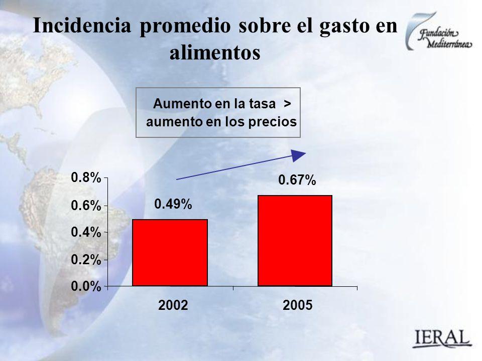 Incidencia promedio sobre el gasto en alimentos 0.49% 0.67% 0.0% 0.2% 0.4% 0.6% 0.8% 20022005 Aumento en la tasa > aumento en los precios