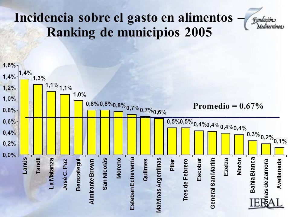 1,4% 1,3% 1,1% 1,0% 0,8% 0,7% 0,6% 0,5% 0,4% 0,3% 0,2% 0,1% 0,0% 0,2% 0,4% 0,6% 0,8% 1,0% 1,2% 1,4% 1,6% Lanús Tandil La Matanza José C.