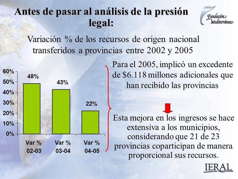 48% 43% 22% Antes de pasar al análisis de la presión legal: 0% 10% 20% 30% 40% 50% 60% Var % 02-03 Var % 03-04 Var % 04-05 Variación % de los recursos de origen nacional transferidos a provincias entre 2002 y 2005 Para el 2005, implicó un excedente de $6.118 millones adicionales que han recibido las provincias Esta mejora en los ingresos se hace extensiva a los municipios, considerando que 21 de 23 provincias coparticipan de manera proporcional sus recursos.