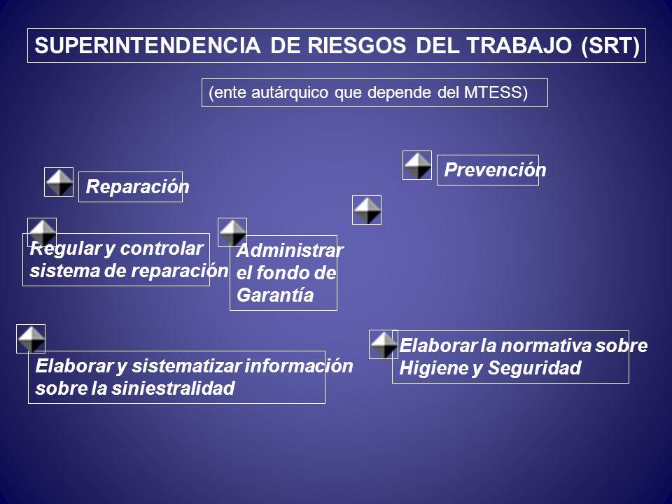 Superintendencia de Riesgos del Trabajo Superintendencia de Seguros de la Nación Comité Consultivo Permanente ESQUEMA ORGANIZATIVO DE LA L.R.T. ART Cí