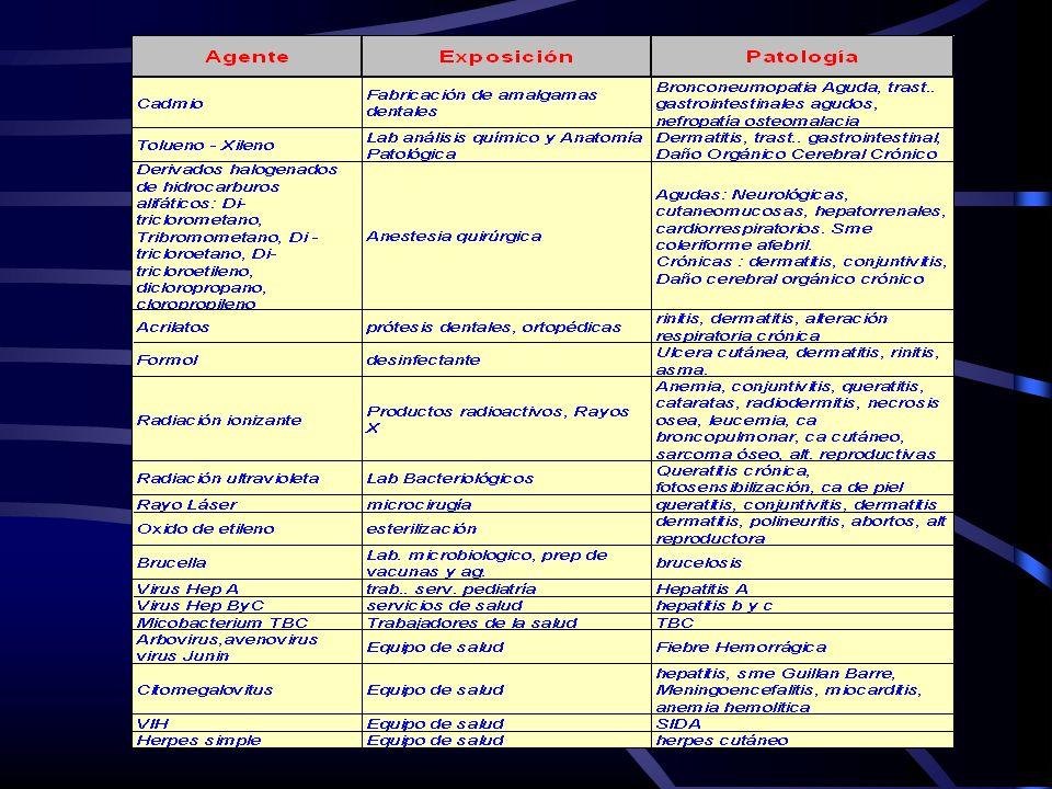 Enfermedad profesional Condición anatomopatológica debida a la acción específica de las condiciones de trabajo y medio ambiente laboral, es decir son