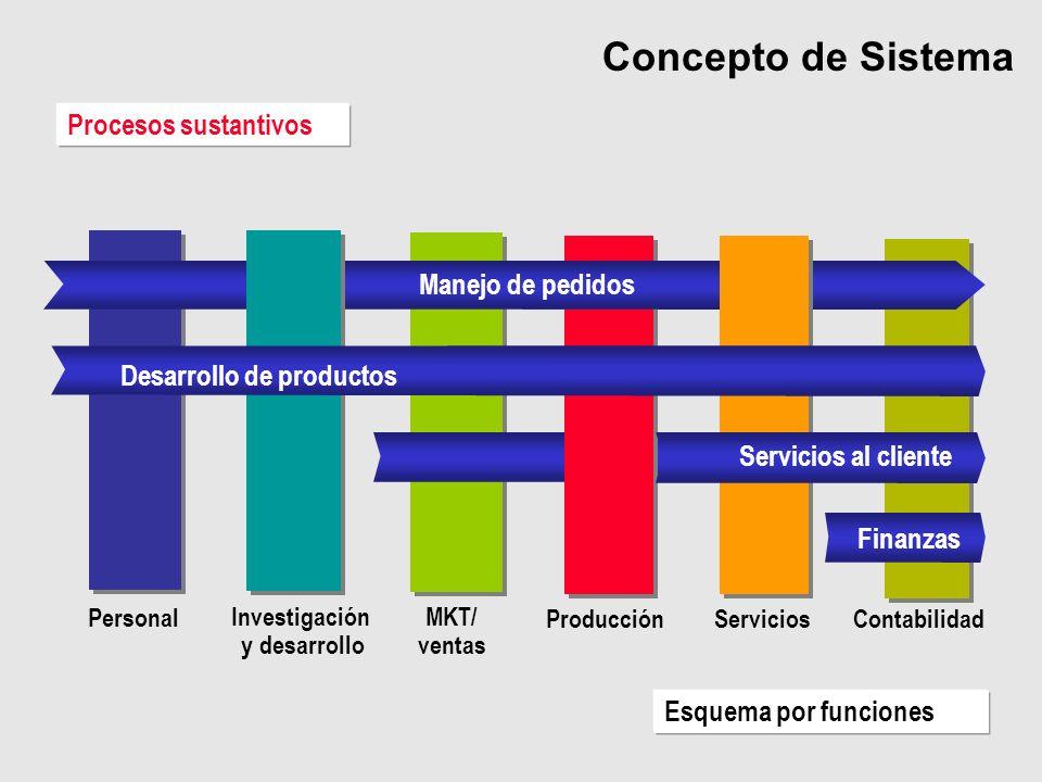 Procesos sustantivos Investigación y desarrollo MKT/ ventas ProducciónServiciosContabilidad Personal Esquema por funciones Manejo de pedidos Desarroll
