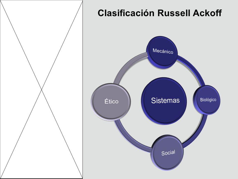 Clasificación Russell Ackoff
