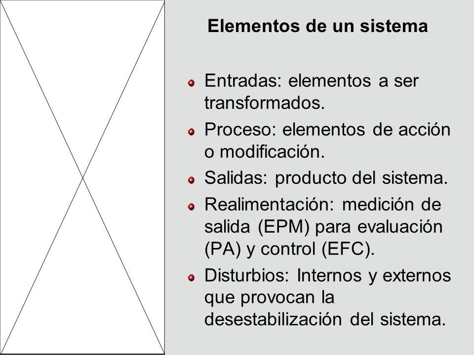Elementos de un sistema Entradas: elementos a ser transformados. Proceso: elementos de acción o modificación. Salidas: producto del sistema. Realiment