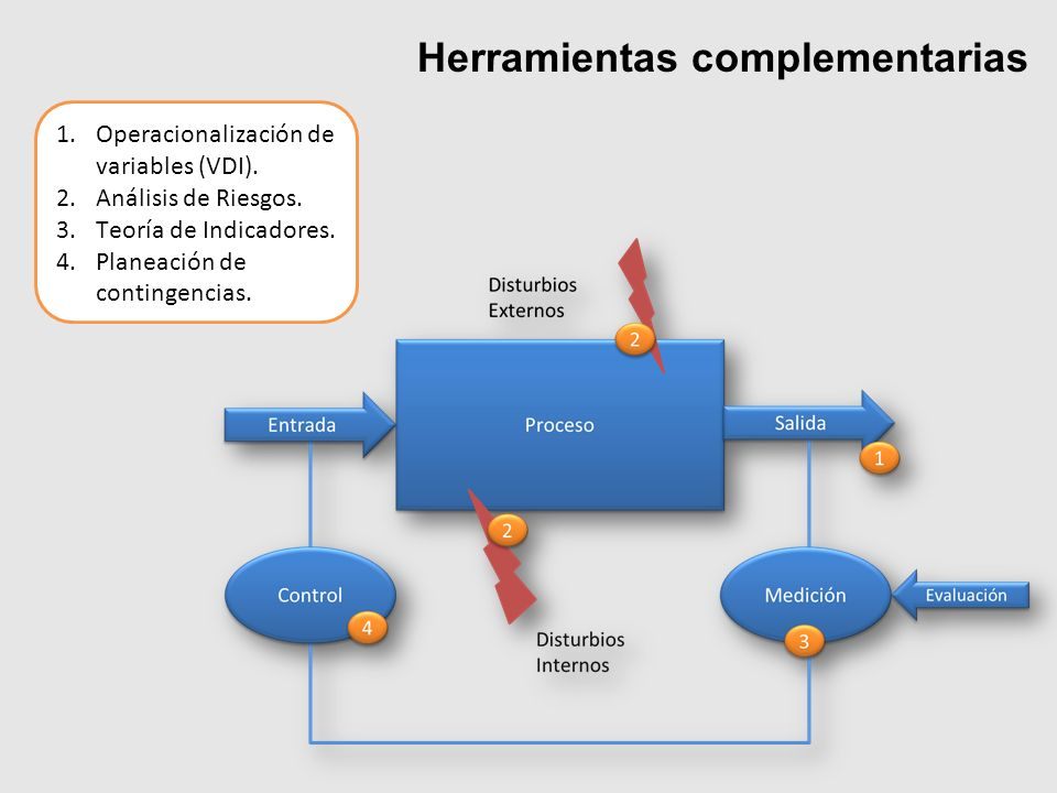 Herramientas complementarias 1.Operacionalización de variables (VDI). 2.Análisis de Riesgos. 3.Teoría de Indicadores. 4.Planeación de contingencias.