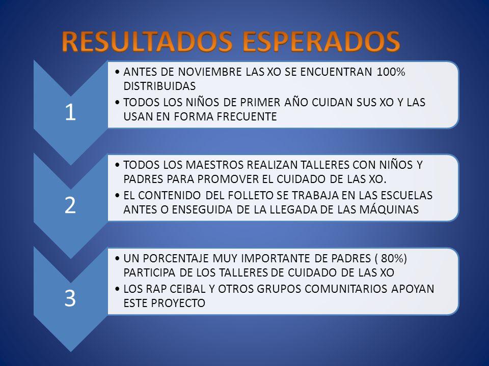 1 ANTES DE NOVIEMBRE LAS XO SE ENCUENTRAN 100% DISTRIBUIDAS TODOS LOS NIÑOS DE PRIMER AÑO CUIDAN SUS XO Y LAS USAN EN FORMA FRECUENTE 2 TODOS LOS MAESTROS REALIZAN TALLERES CON NIÑOS Y PADRES PARA PROMOVER EL CUIDADO DE LAS XO.