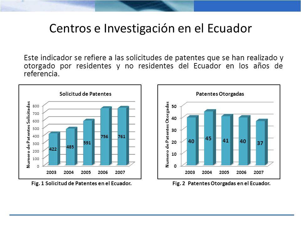 Centros e Investigación en el Ecuador Este indicador se refiere a las solicitudes de patentes que se han realizado y otorgado por residentes y no resi