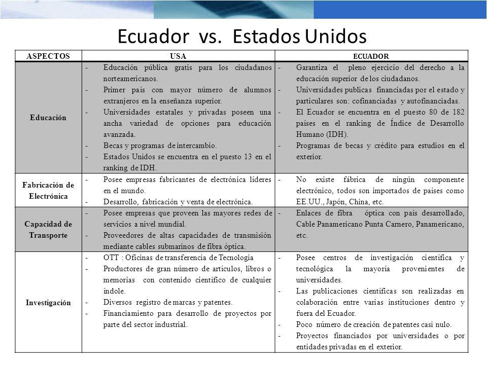 Situación actual del Ecuador en TIC En la medición de 2008 – 2009, Ecuador se ubica en la posición 103 entre 127 países, con una calificación de 3,09 (sobre un máximo de 7,0), después de otros países de Latinoamérica.