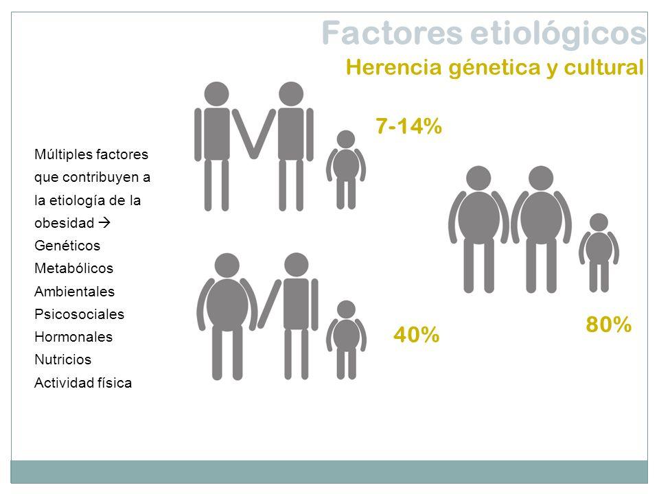 Múltiples factores que contribuyen a la etiología de la obesidad Genéticos Metabólicos Ambientales Psicosociales Hormonales Nutricios Actividad física
