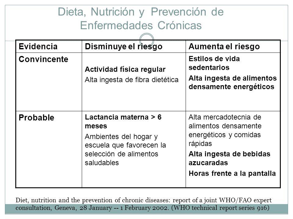 Dieta, Nutrición y Prevención de Enfermedades Crónicas EvidenciaDisminuye el riesgoAumenta el riesgo Convincente Actividad física regular Alta ingesta