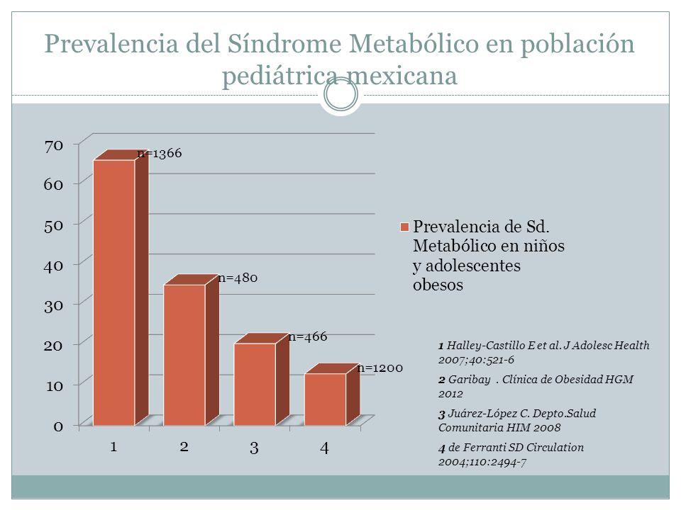 Prevalencia del Síndrome Metabólico en población pediátrica mexicana 1 Halley-Castillo E et al. J Adolesc Health 2007;40:521-6 2 Garibay. Clínica de O