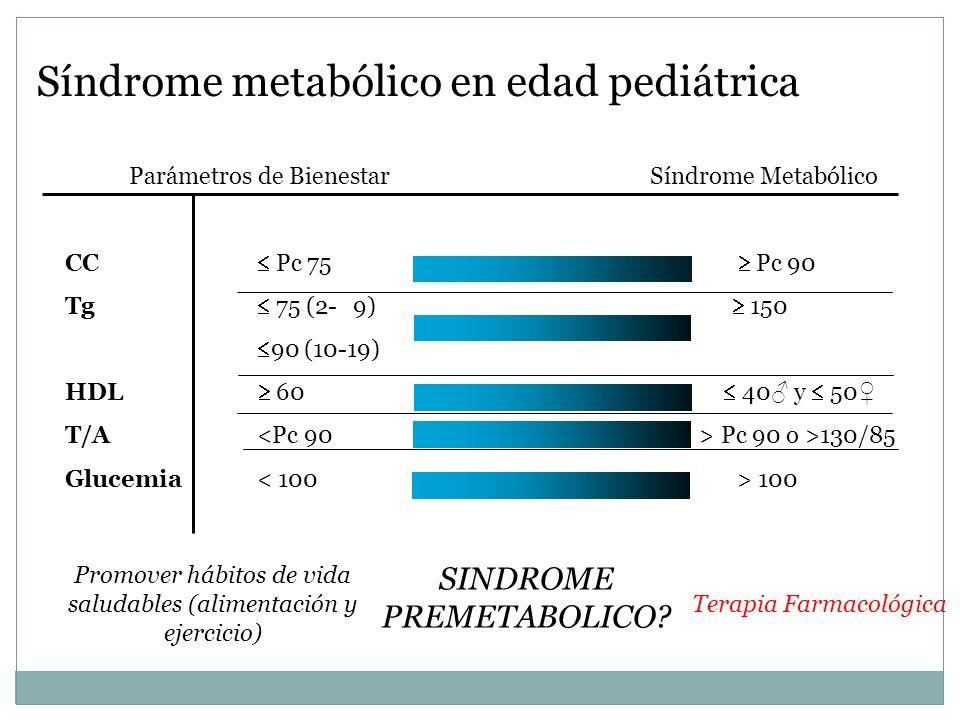 Parámetros de Bienestar Síndrome Metabólico CC Pc 75 Pc 90 Tg 75 (2-9) 150 90 (10-19) HDL 60 40 y 50 T/A Pc 90 o >130/85 Glucemia 100 SINDROME PREMETA