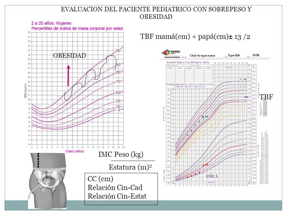 EVALUACION DEL PACIENTE PEDIATRICO CON SOBREPESO Y OBESIDAD OBESIDAD IMC Peso (kg) Estatura (m) 2 CC (cm) Relación Cin-Cad Relación Cin-Estat TBF mamá
