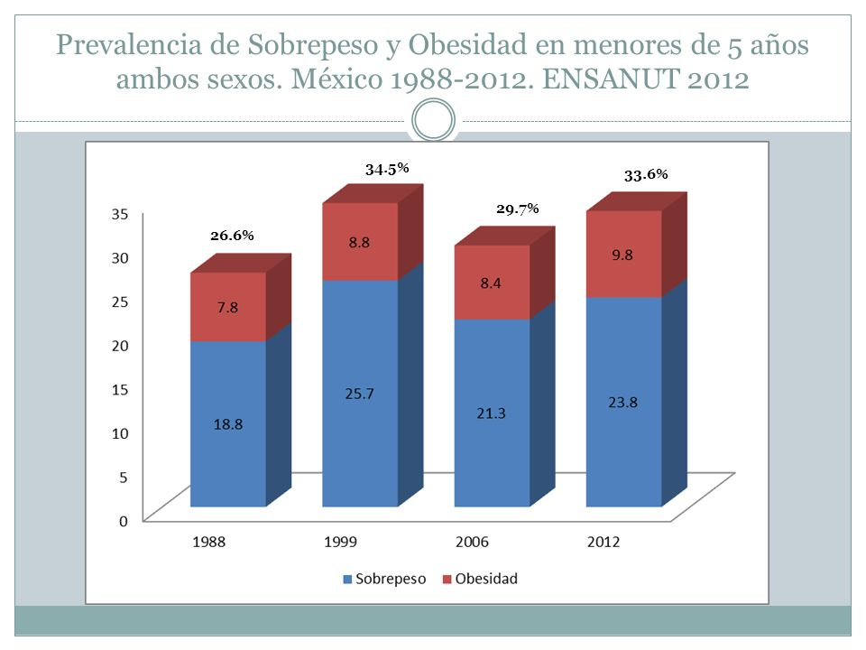 Prevalencia de Sobrepeso y Obesidad en menores de 5 años ambos sexos. México 1988-2012. ENSANUT 2012 26.6% 34.5% 29.7% 33.6%