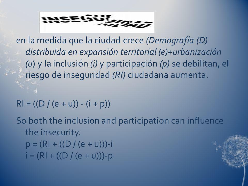 en la medida que la ciudad crece (Demografía (D) distribuida en expansión territorial (e)+urbanización (u) y la inclusión (i) y participación (p) se debilitan, el riesgo de inseguridad (RI) ciudadana aumenta.