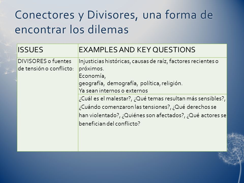 Conectores y Divisores, una forma de encontrar los dilemas ISSUESEXAMPLES AND KEY QUESTIONS DIVISORES o fuentes de tensión o conflicto: Injusticias históricas, causas de raíz, factores recientes o próximos.